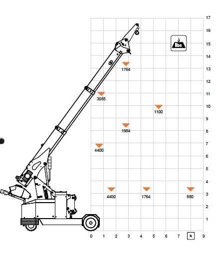 Jekko MPK20 lift range