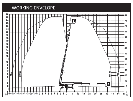 TL76S working envelope